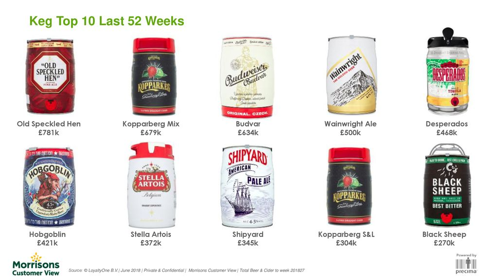 Lager Has Seen Strong Growth In Total Market Driven By World Beer Ppt Download