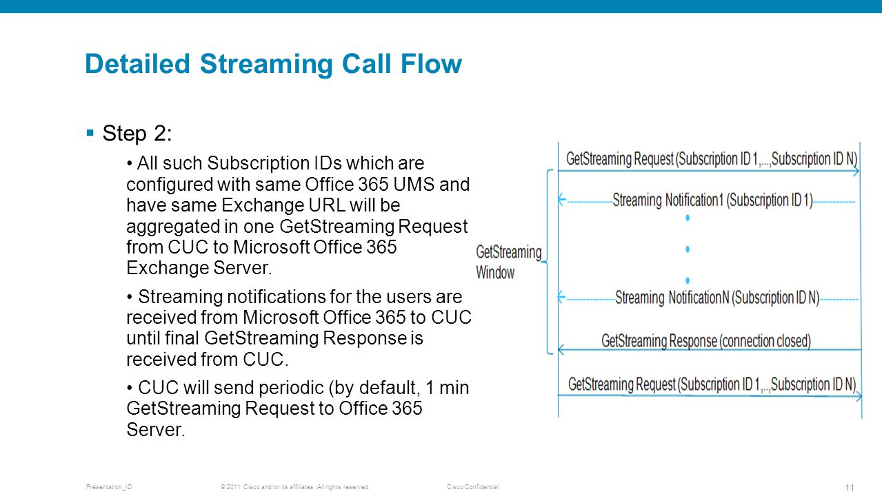 Detailed Streaming Call Flow