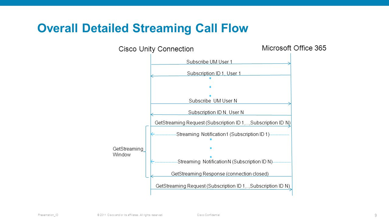 Overall Detailed Streaming Call Flow