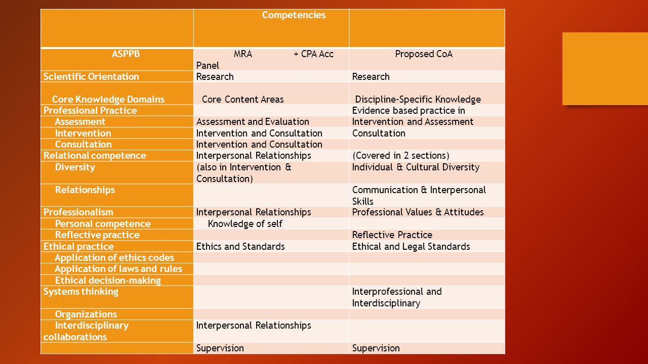 Competencies. ASPPB. MRA + CPA Acc Panel. Proposed CoA. Scientific Orientation. Research. Core Knowledge Domains.