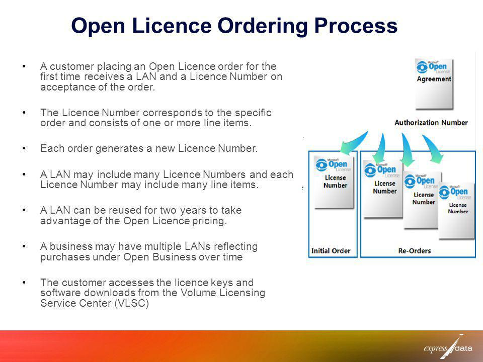 Open Licence Ordering Process