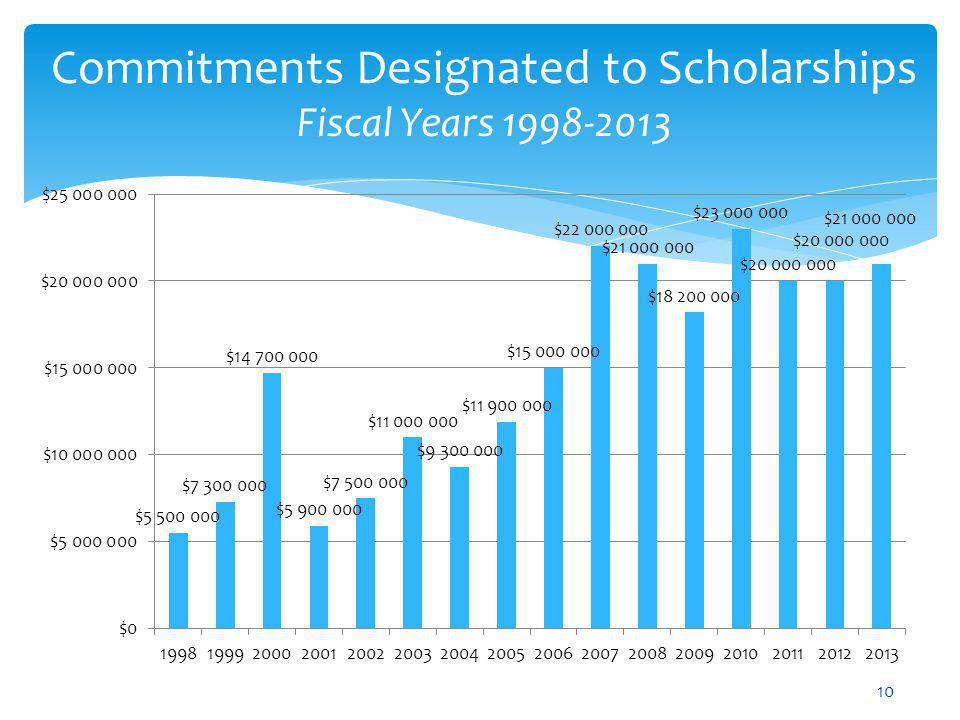 Commitments Designated to Scholarships Fiscal Years 1998-2013