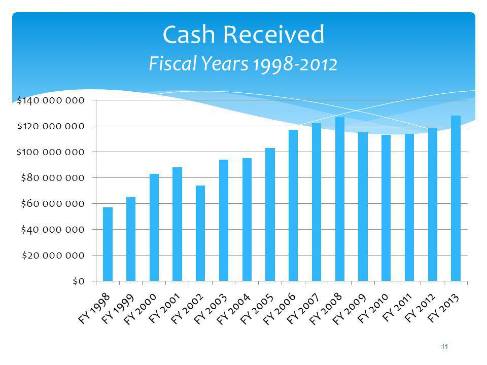 Cash Received Fiscal Years 1998-2012
