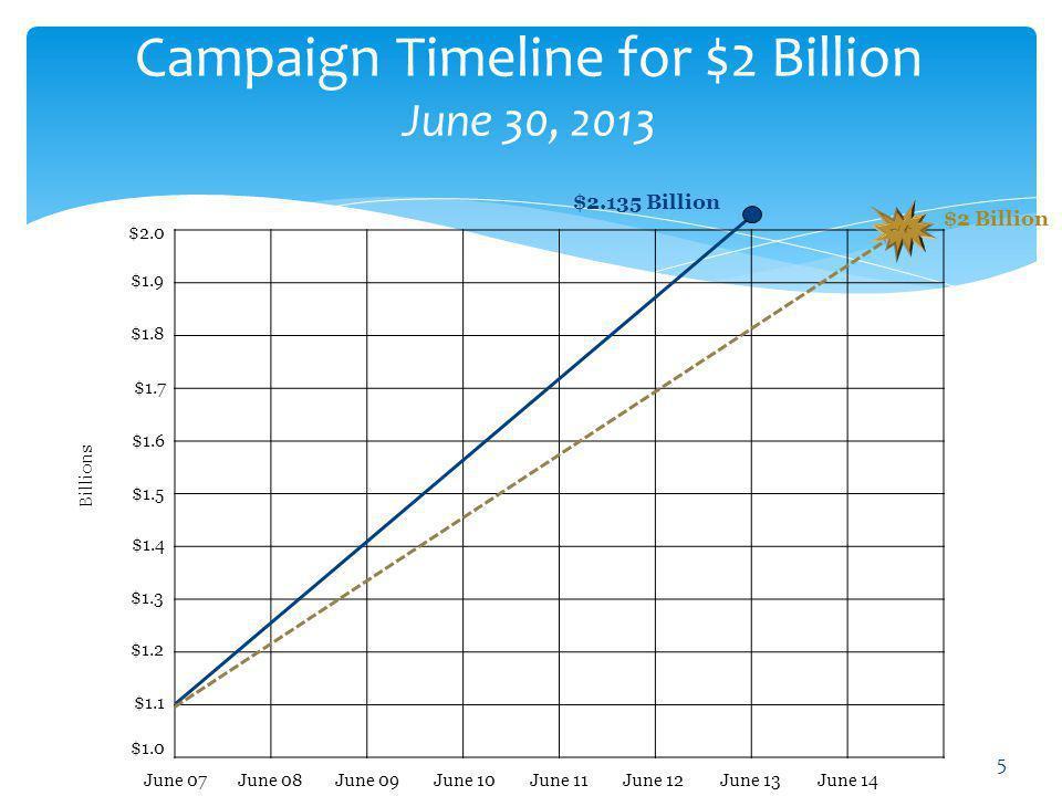 Campaign Timeline for $2 Billion June 30, 2013