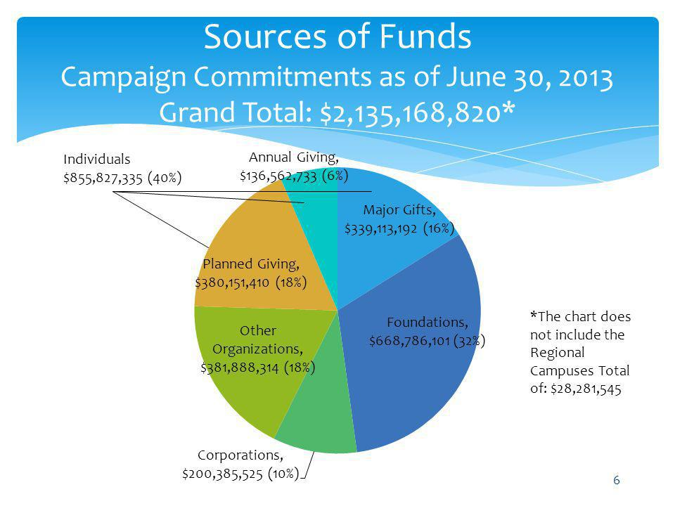 Sources of Funds Campaign Commitments as of June 30, 2013 Grand Total: $2,135,168,820*