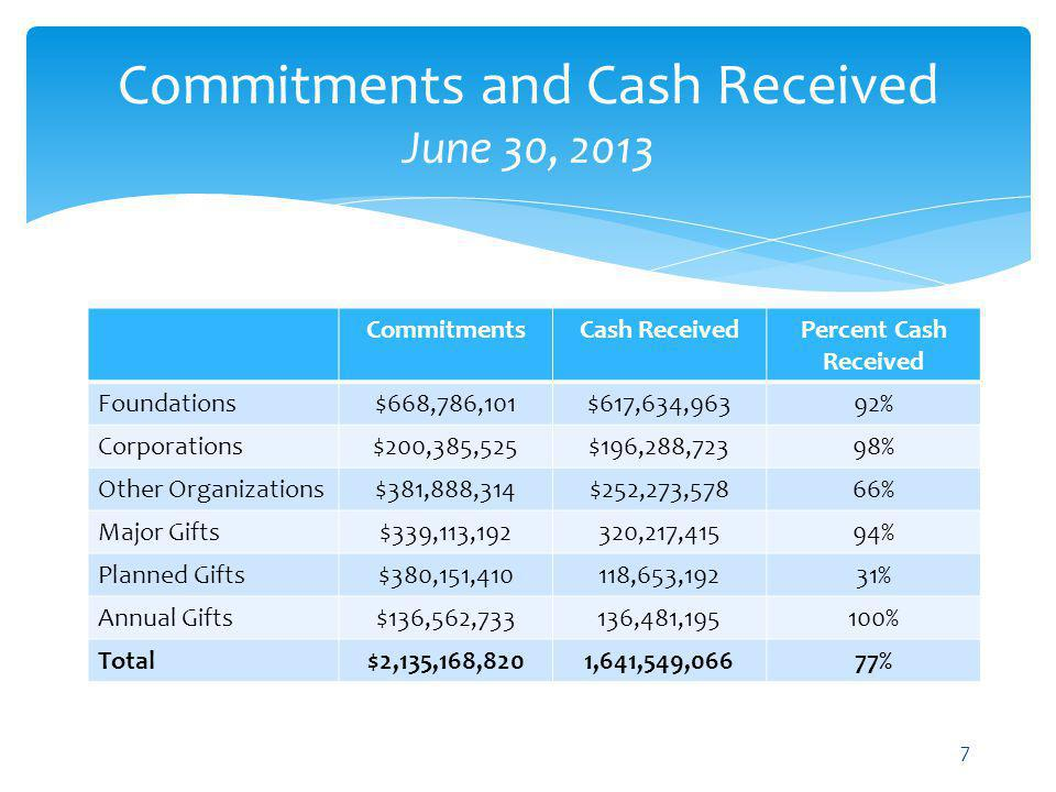 Commitments and Cash Received June 30, 2013