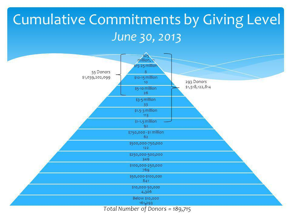 Cumulative Commitments by Giving Level June 30, 2013
