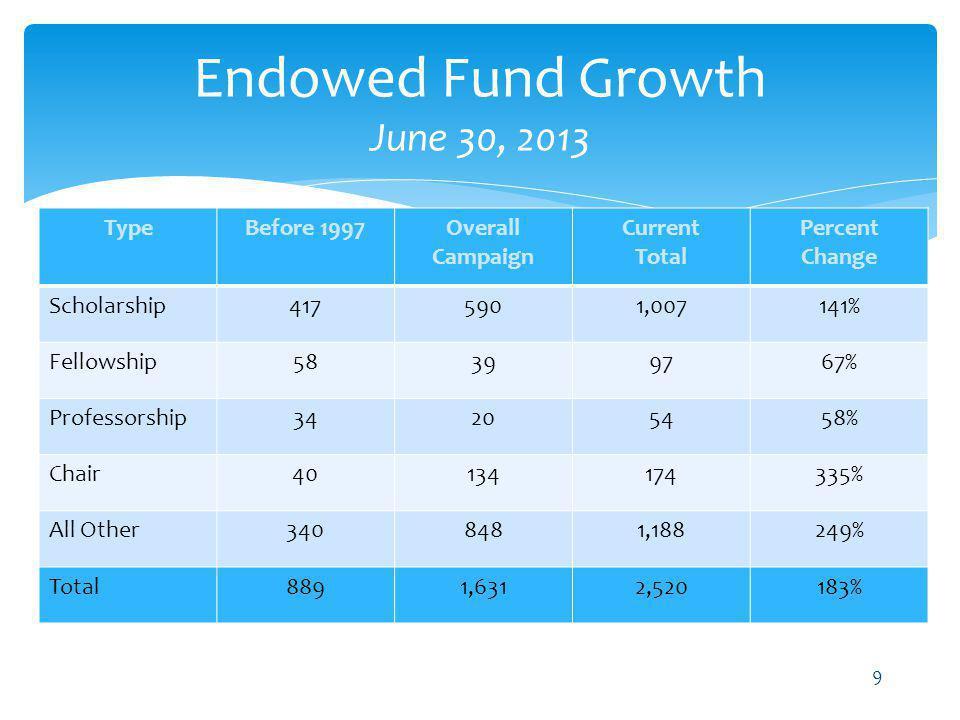 Endowed Fund Growth June 30, 2013