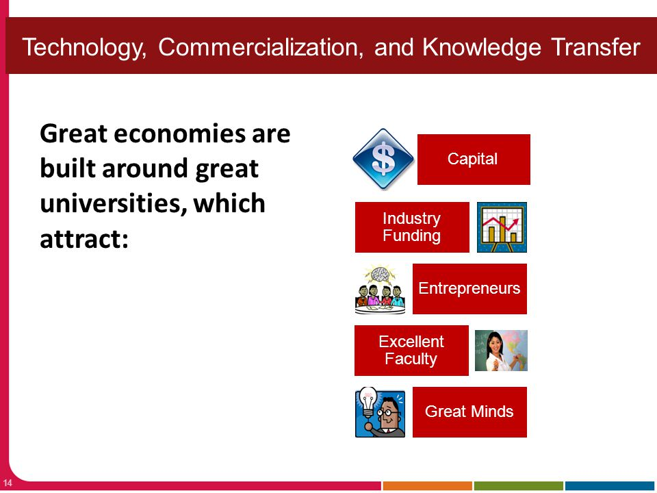 Technology, Commercialization, and Knowledge Transfer