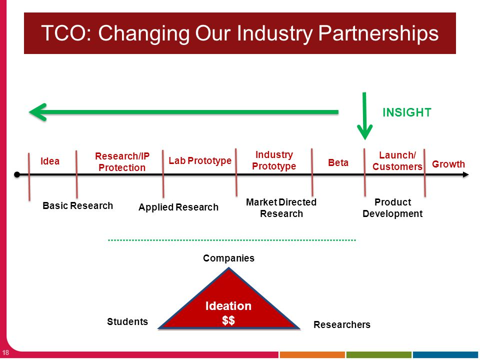 TCO: Changing Our Industry Partnerships