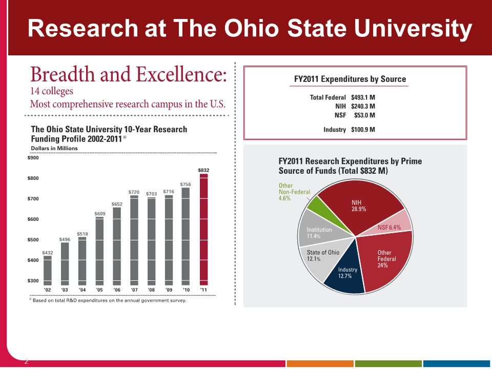 Research at The Ohio State University