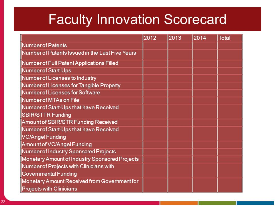 Faculty Innovation Scorecard