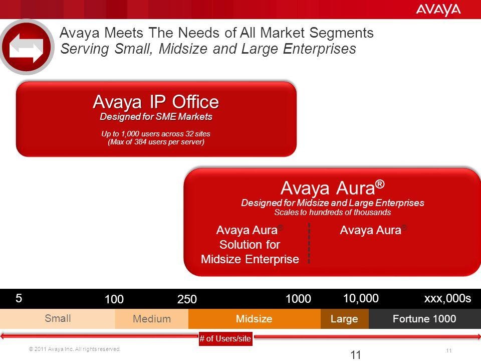 Avaya IP Office Avaya Aura®