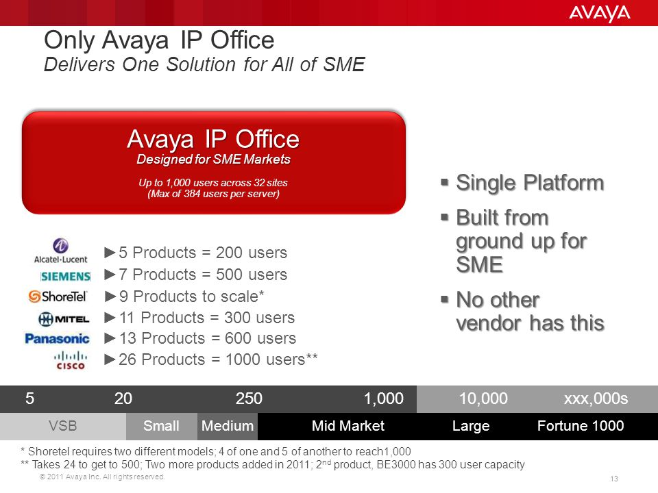 Only Avaya IP Office Delivers One Solution for All of SME