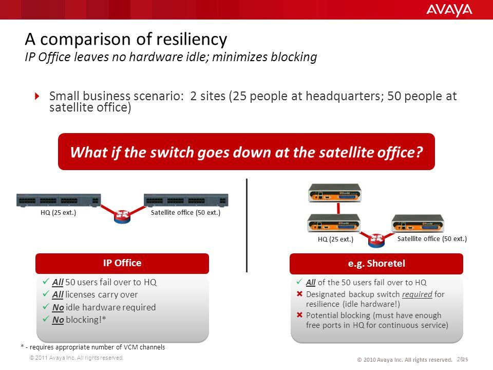 A comparison of resiliency IP Office leaves no hardware idle; minimizes blocking