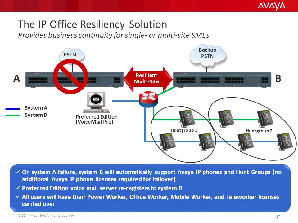 The IP Office Resiliency Solution Provides business continuity for single- or multi-site SMEs