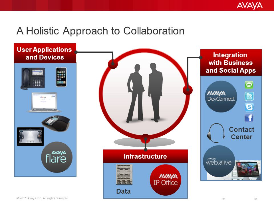 A Holistic Approach to Collaboration