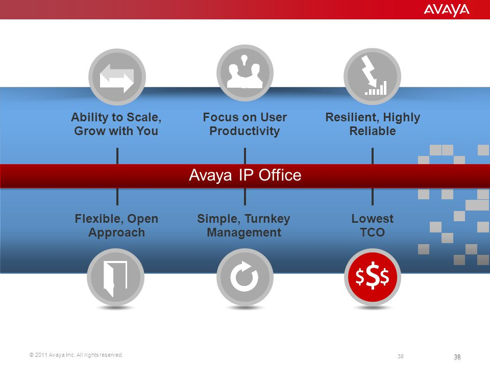 Avaya IP Office Ability to Scale, Grow with You Focus on User