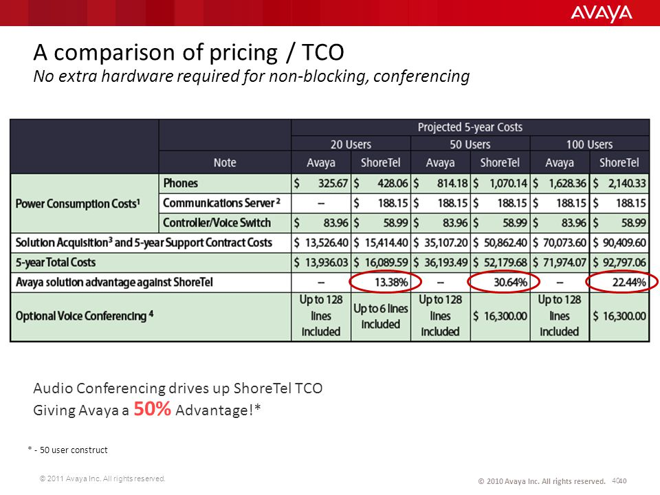 A comparison of pricing / TCO No extra hardware required for non-blocking, conferencing