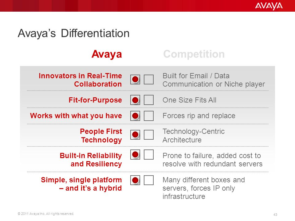 Avaya's Differentiation
