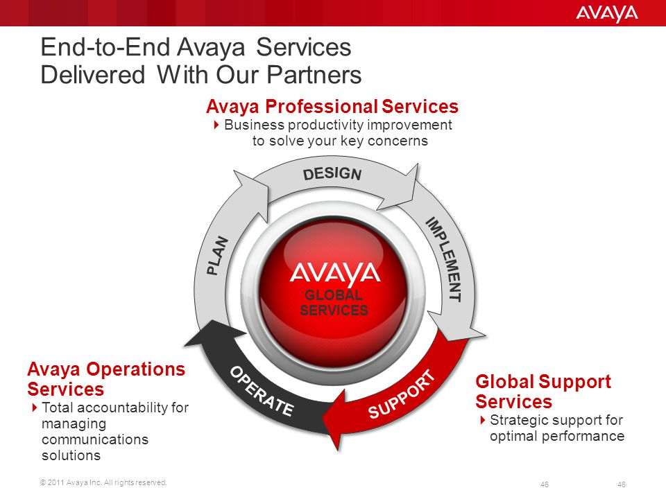 End-to-End Avaya Services Delivered With Our Partners