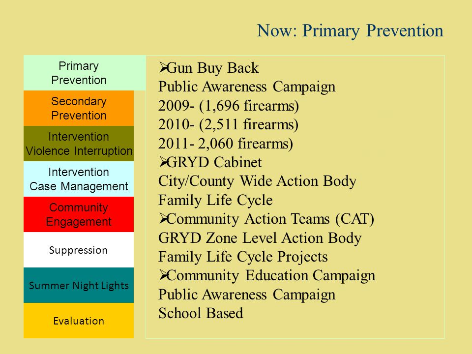 Now: Primary Prevention