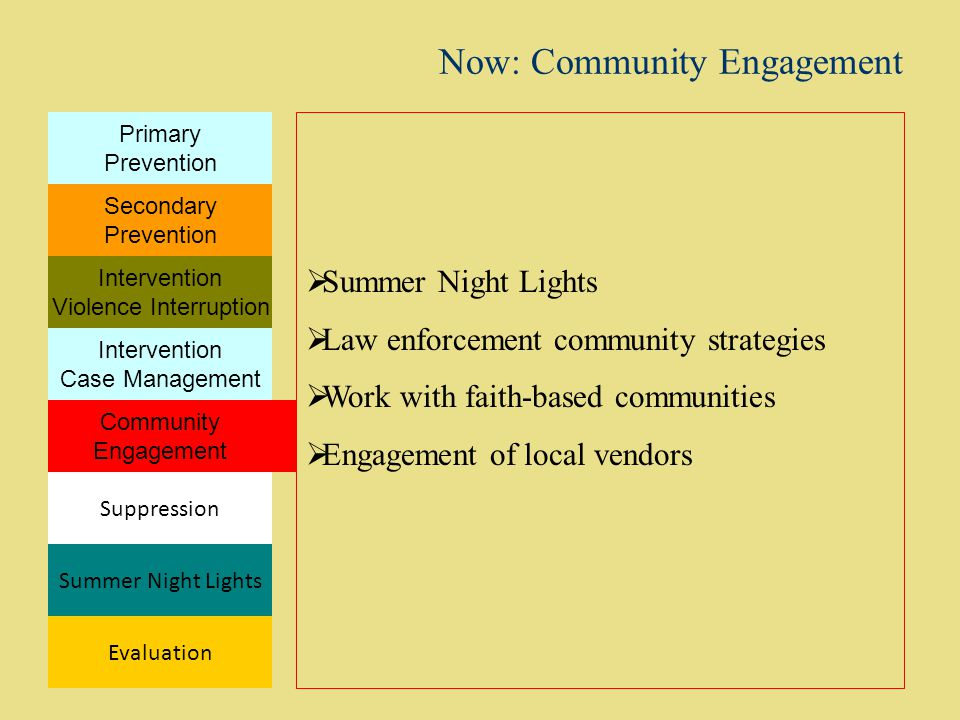 Now: Community Engagement