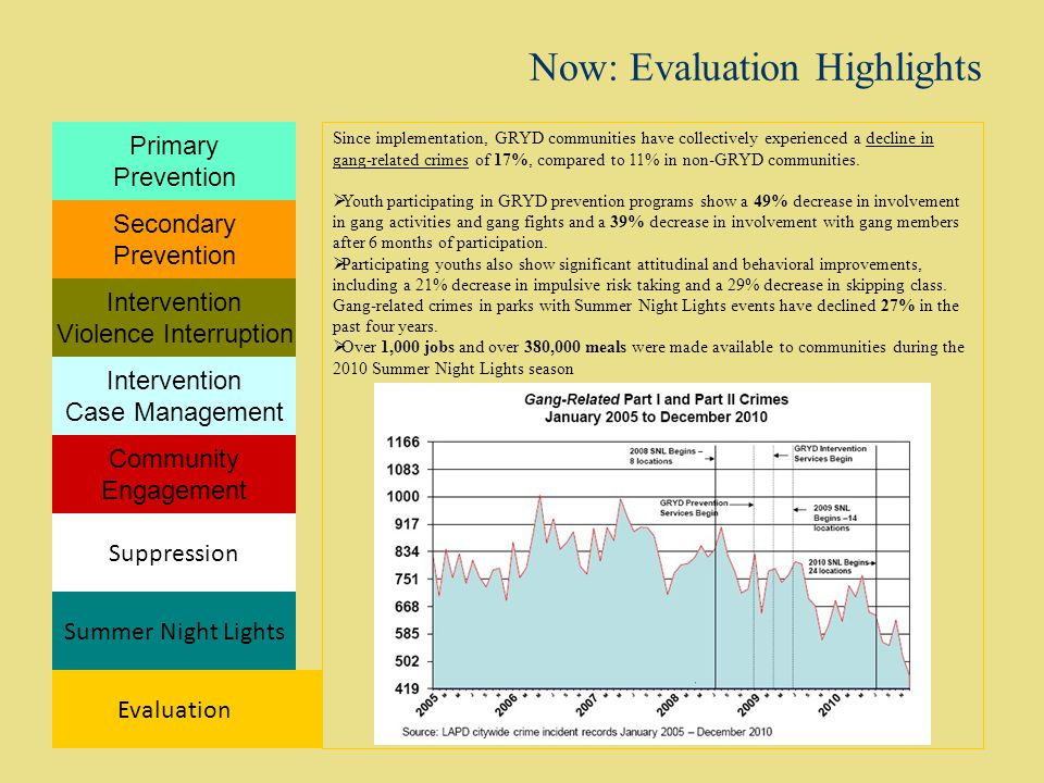 Now: Evaluation Highlights