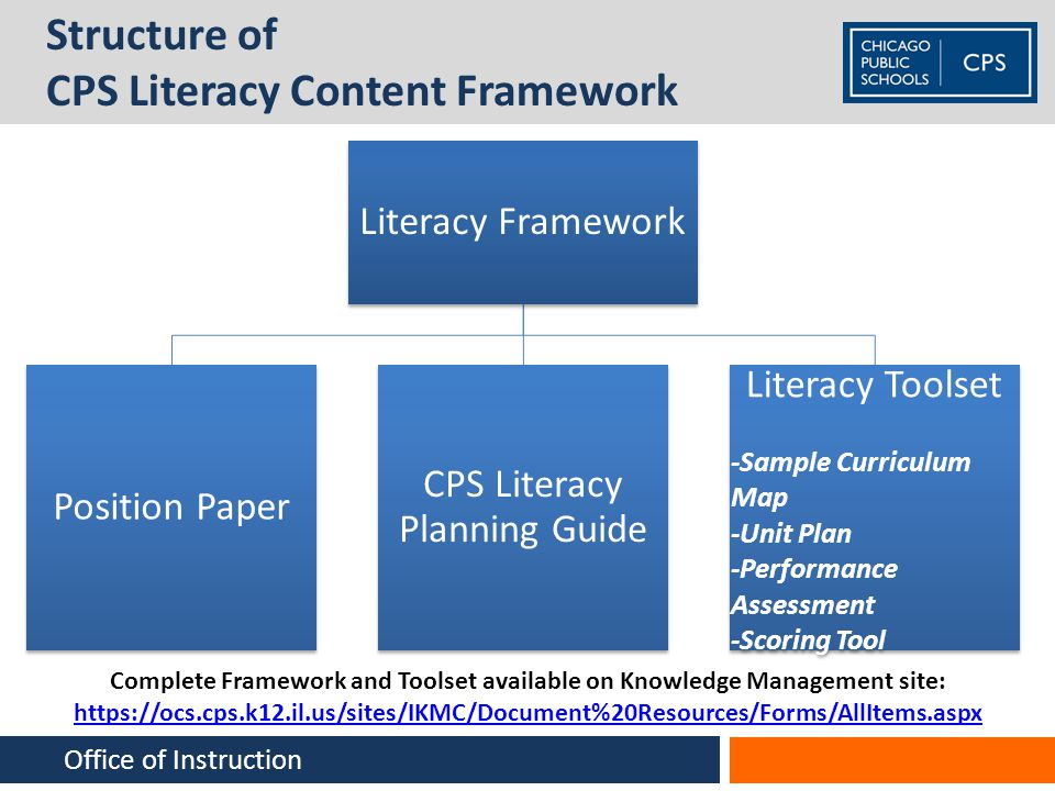 Structure of CPS Literacy Content Framework