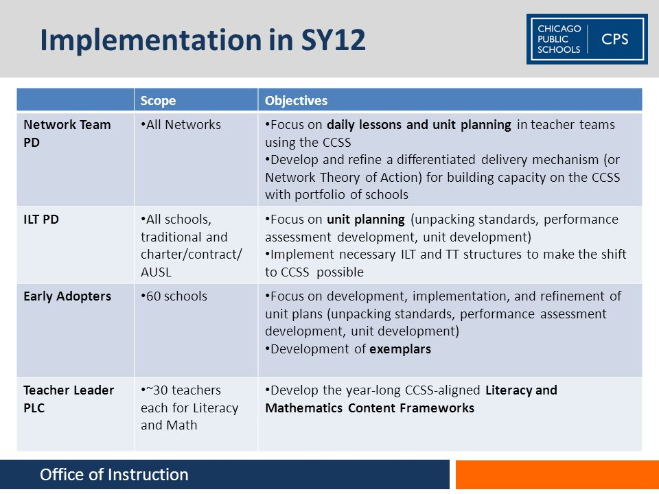 Implementation in SY12 Office of Instruction Scope Objectives