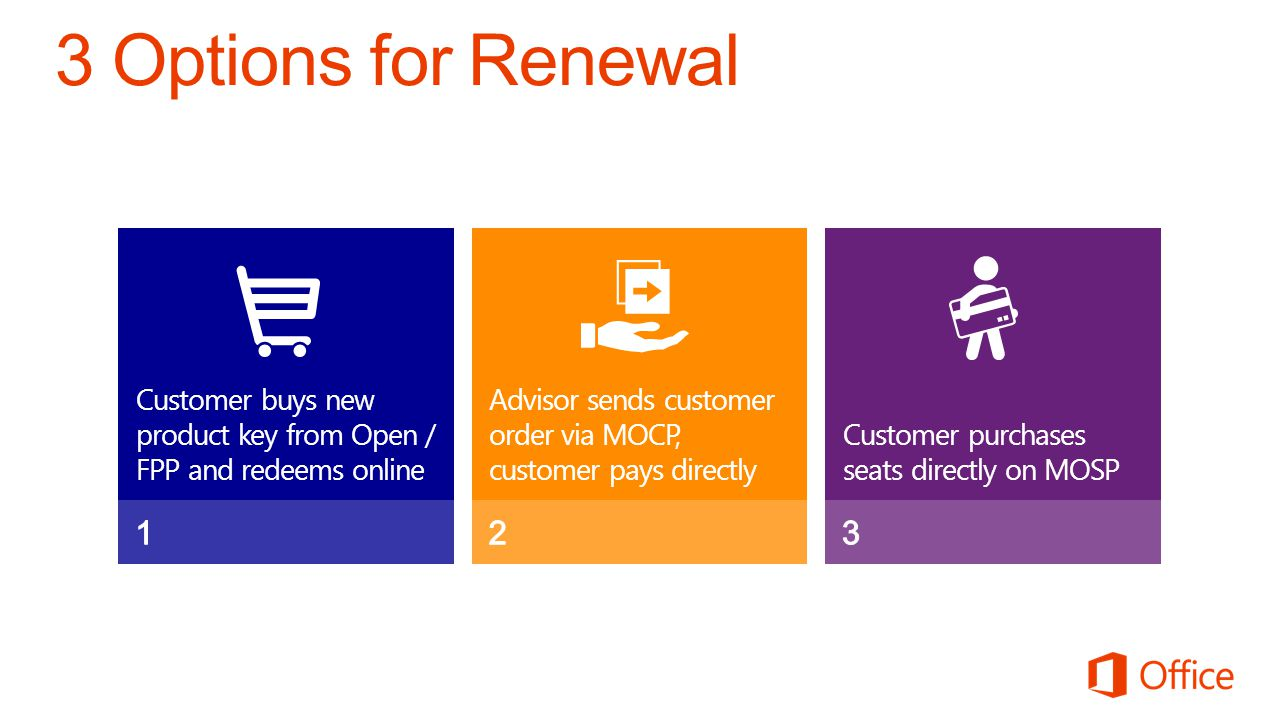 Microsoft Office 4/2/2017. 3 Options for Renewal. 1. Customer buys new product key from Open / FPP and redeems online.
