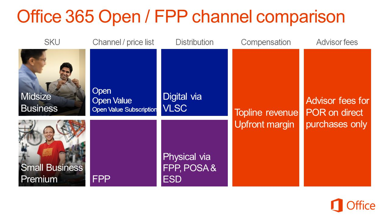 Office 365 Open / FPP channel comparison