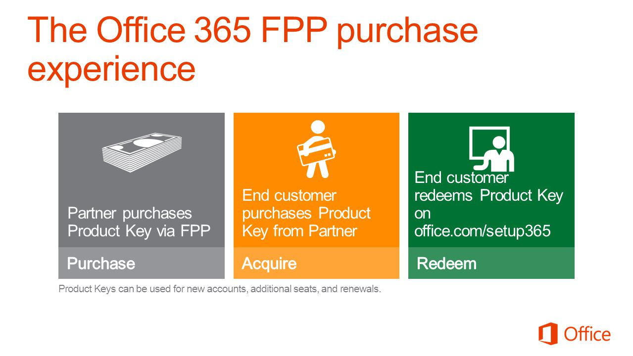 The Office 365 FPP purchase experience