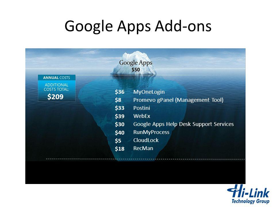 Google Apps Add-ons $209 $36 MyOneLogin $8