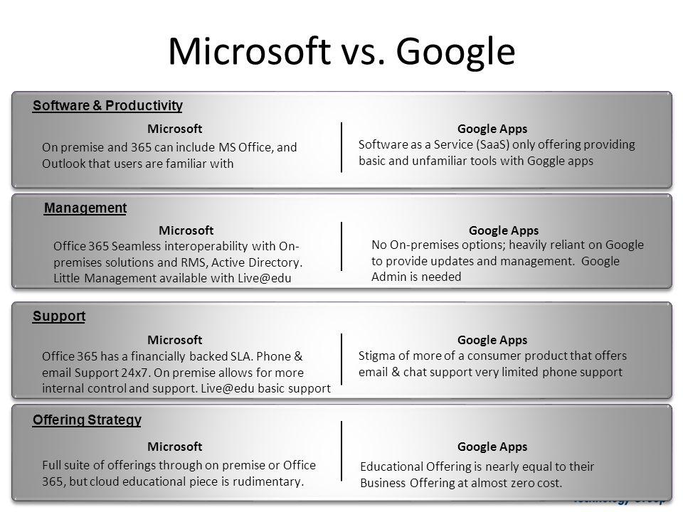 Microsoft vs. Google Software & Productivity Microsoft Google Apps
