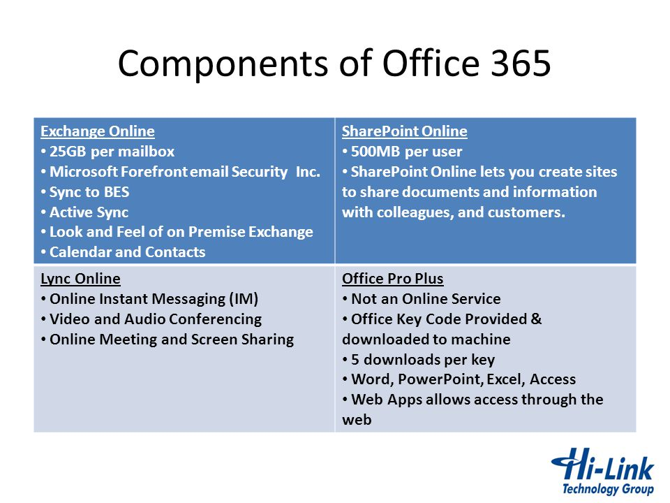Components of Office 365 Exchange Online 25GB per mailbox