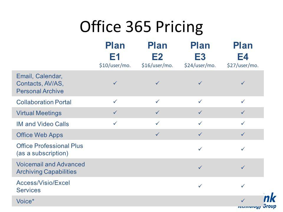 Office 365 Pricing Plan E1 Plan E2 Plan E3 Plan E4