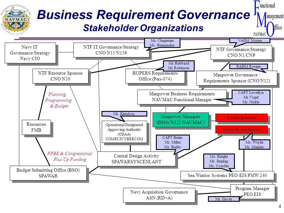 Business Requirement Governance Stakeholder Organizations
