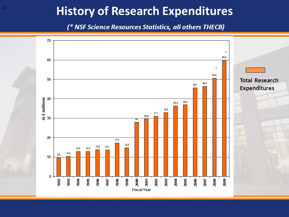 B History of Research Expenditures (* NSF Science Resources Statistics, all others THECB) Total Research.