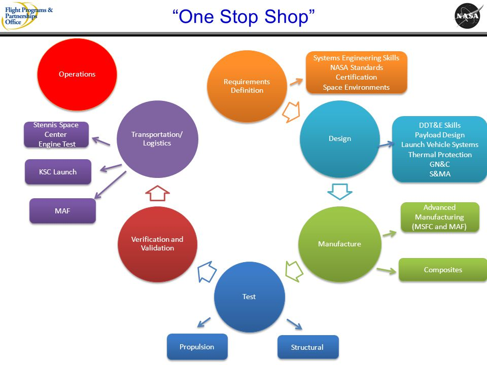 One Stop Shop Systems Engineering Skills Operations NASA Standards