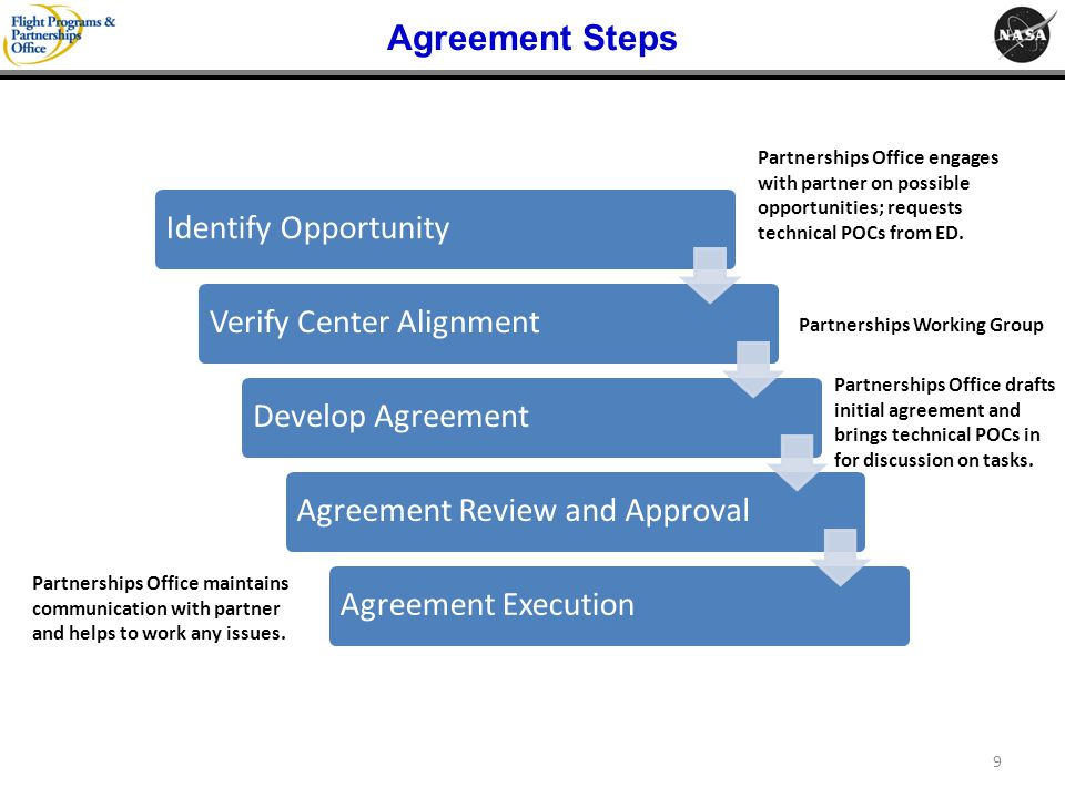 Agreement Steps Identify Opportunity Verify Center Alignment