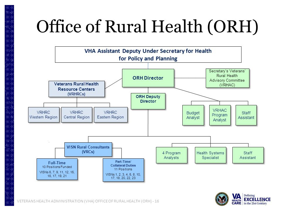 Office of Rural Health (ORH)