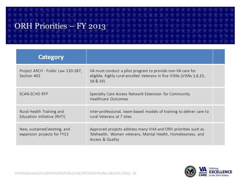 ORH Priorities – FY 2013 Category