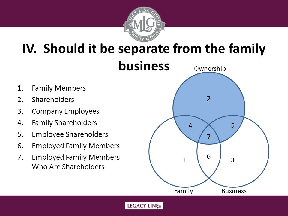 IV. Should it be separate from the family business