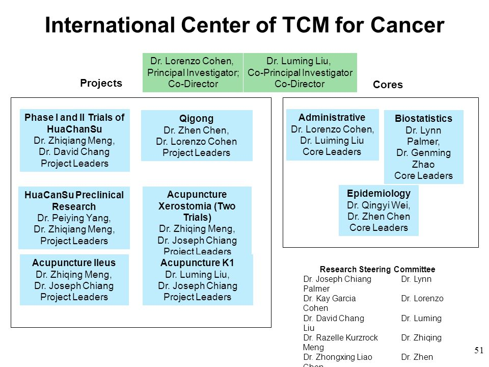 International Center of TCM for Cancer