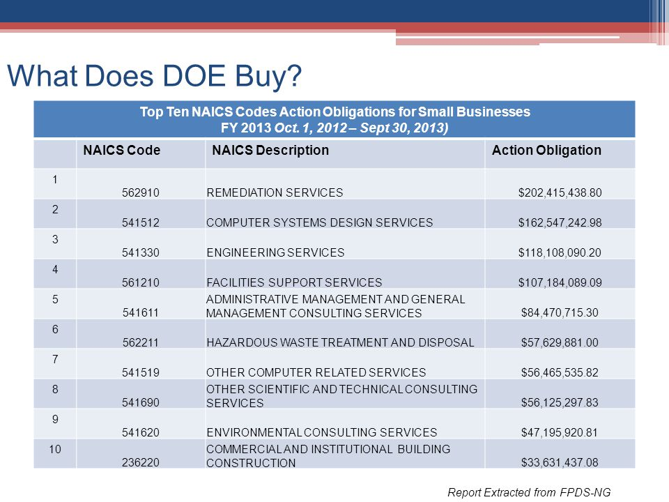 Top Ten NAICS Codes Action Obligations for Small Businesses