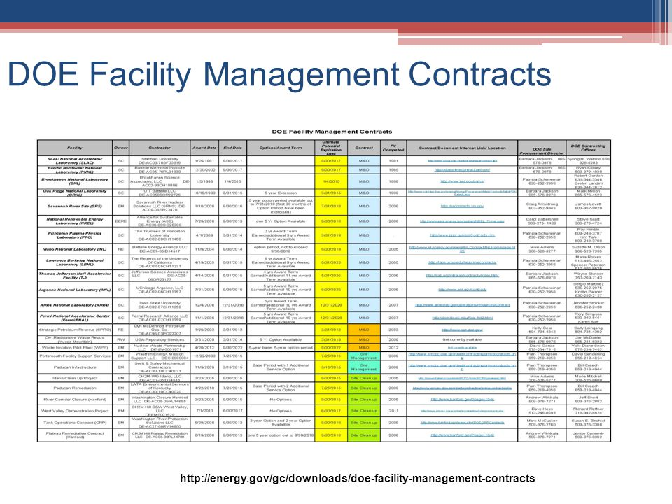 DOE Facility Management Contracts