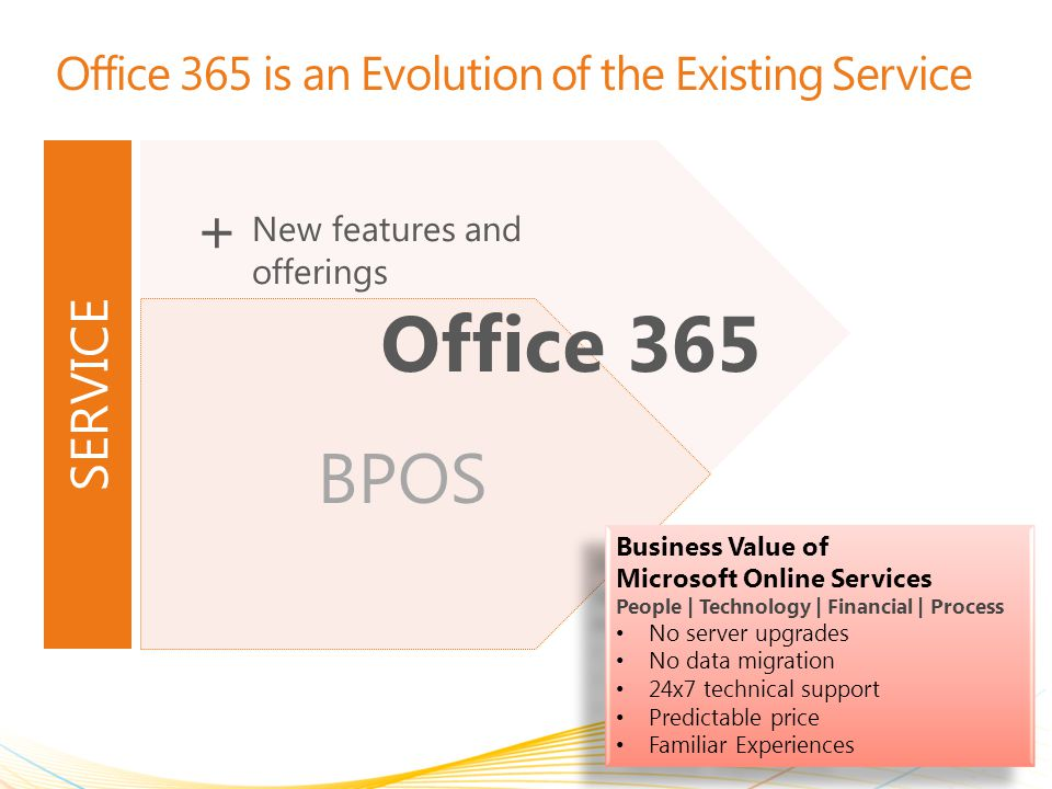 Office 365 is an Evolution of the Existing Service