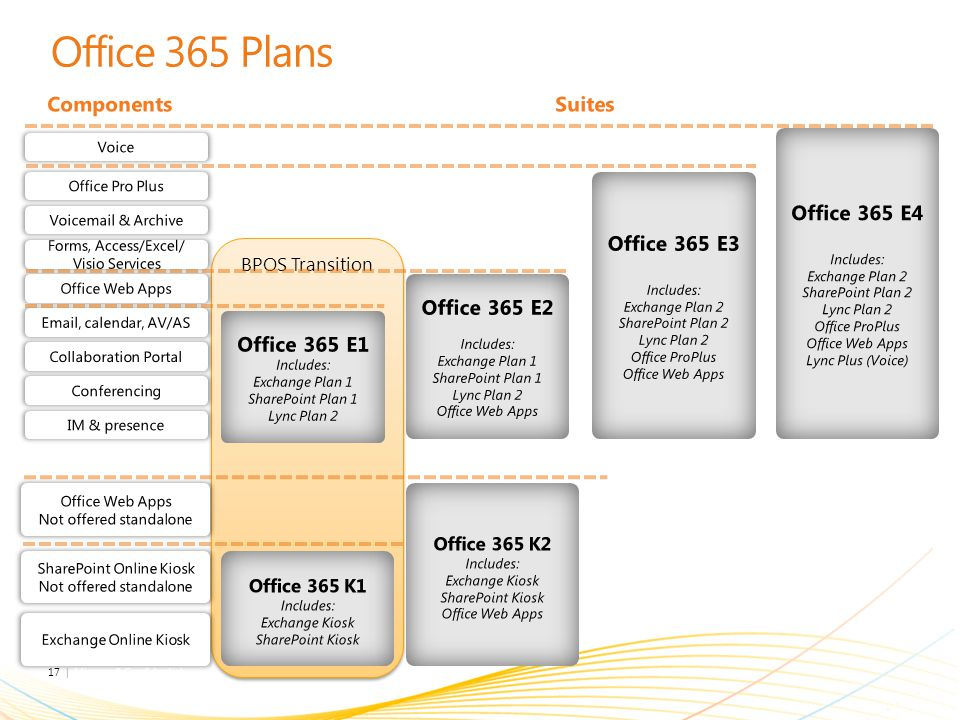 Office 365 Plans Components Suites Office 365 E4 Office 365 E3