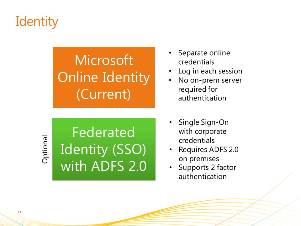Identity Separate online credentials Log in each session